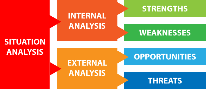 A chart that shows the four critierion of a SWOT analysis