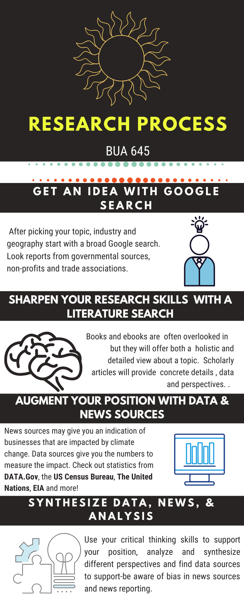 Research process infographic