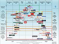 The Media Bias Chart