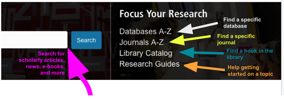 Image of portion of website with arrows indicating which section does what.