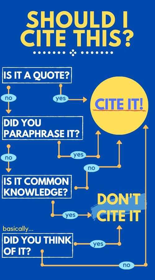 Description of when and when not to cite sources. See below for discussion.