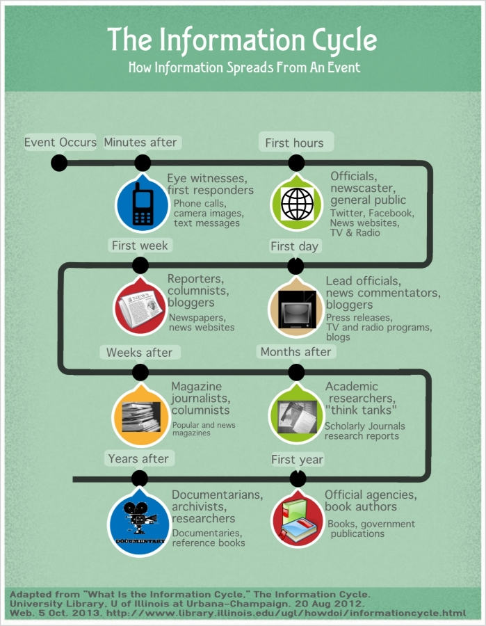 """Infographic on """"The information cycle"""" by Davis Senior High School"""