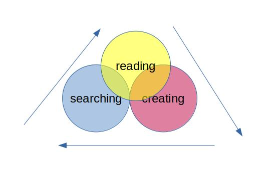 Venn diagram showing that research is a cycle of reading, searching, and creating