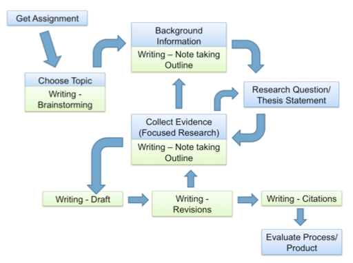 Image of the research process by Allison Carr