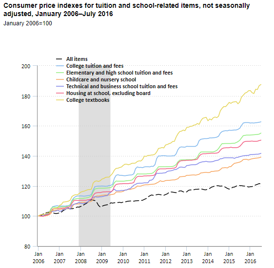 Consumer Price Indexes for tuition and school-related items chart. For the time period of 2006 to 2016.