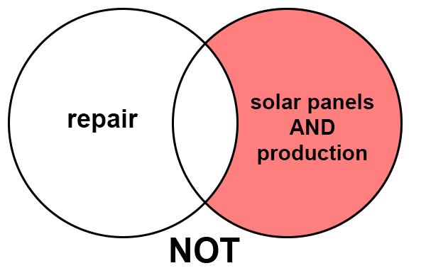 """Venn diagram consisting of two overlapping circles, one with the text """"repair"""" and the other with the text """"solar panels AND production."""" Only the part of the circle that does not contain """"repair"""" is shaded in to represent the use of the Boolean operator """"NOT."""""""