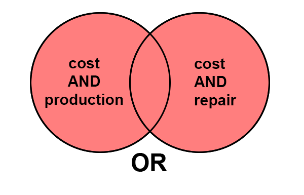 """Venn diagram consisting of two overlapping circles, one with the text """"cost AND production"""" and the other with the text """"cost AND repair."""" The entirety of the circles is shaded in to represent the use of the Boolean operator """"OR."""""""