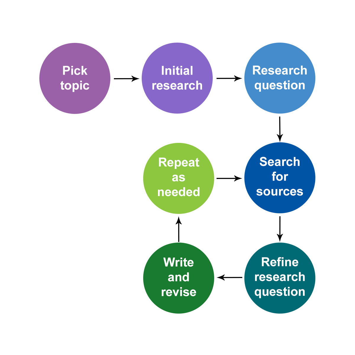 """Flow chart that follows through the research process steps of """"pick topic,"""" """"initial research,"""" """"research question,"""" """"search for sources,"""" """"refine research question,"""" """"write and revise,"""" and """"repeat as needed"""""""