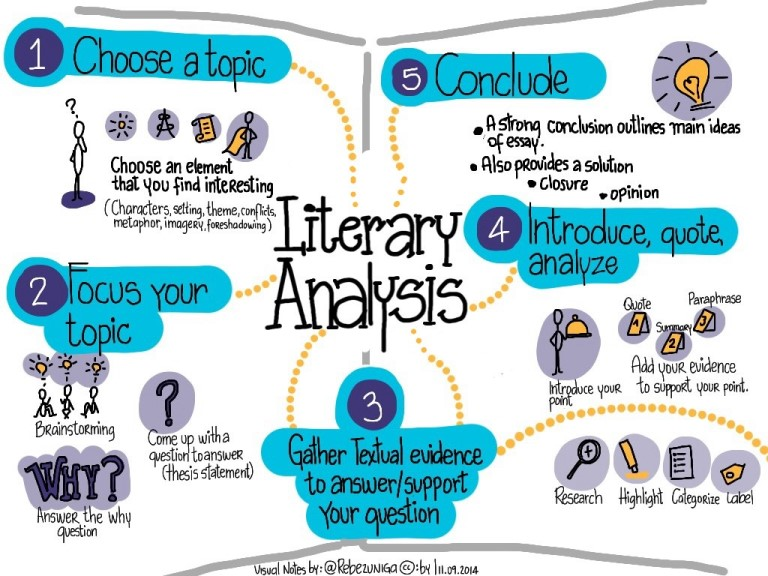graphic of steps in literary analysis process