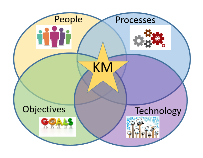 Venn diagram of the factors that contribute to Knowledge Management, including people, processes, objectives, and technology