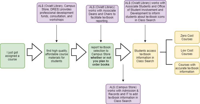 Flowchart demonstrating textbook reporting process