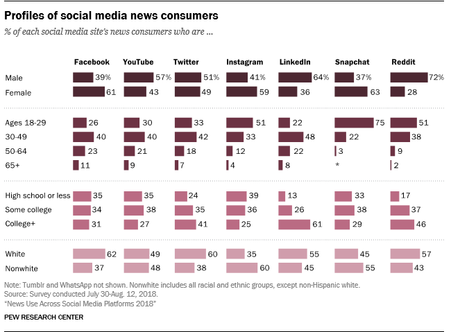 Profiles of social media news consumers.
