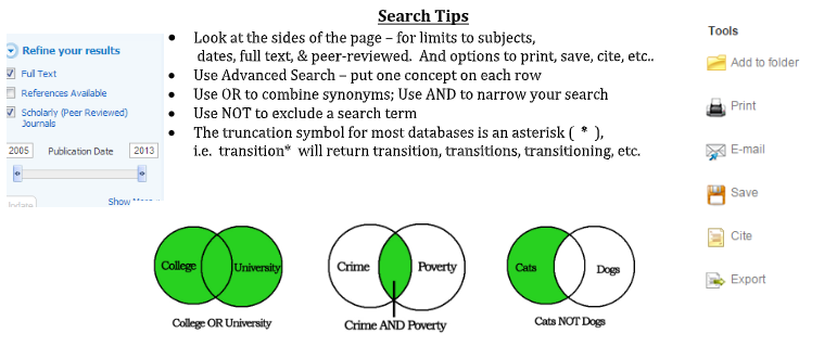 Search Tips •	Look at the sides of the page – for limits to subjects,  dates, full text, & peer-reviewed.  And options to print, save, cite, etc..  •	Use Advanced Search – put one concept on each row  •	Use OR to combine synonyms; Use AND to narrow your search •	Use NOT to exclude a search term •	The truncation symbol for most databases is an asterisk (  *  ),   i.e.  transition*  will return transition, transitions, transitioning, etc.