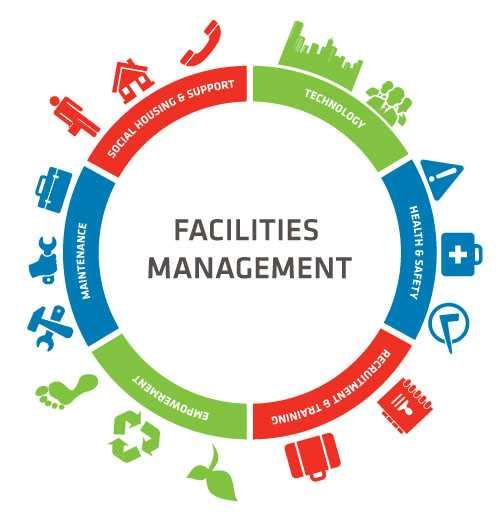 Decorative facilities management graphic