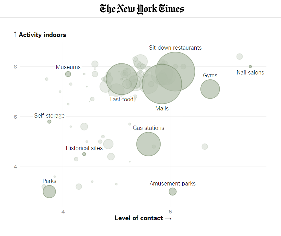 NYT graph on COVID19