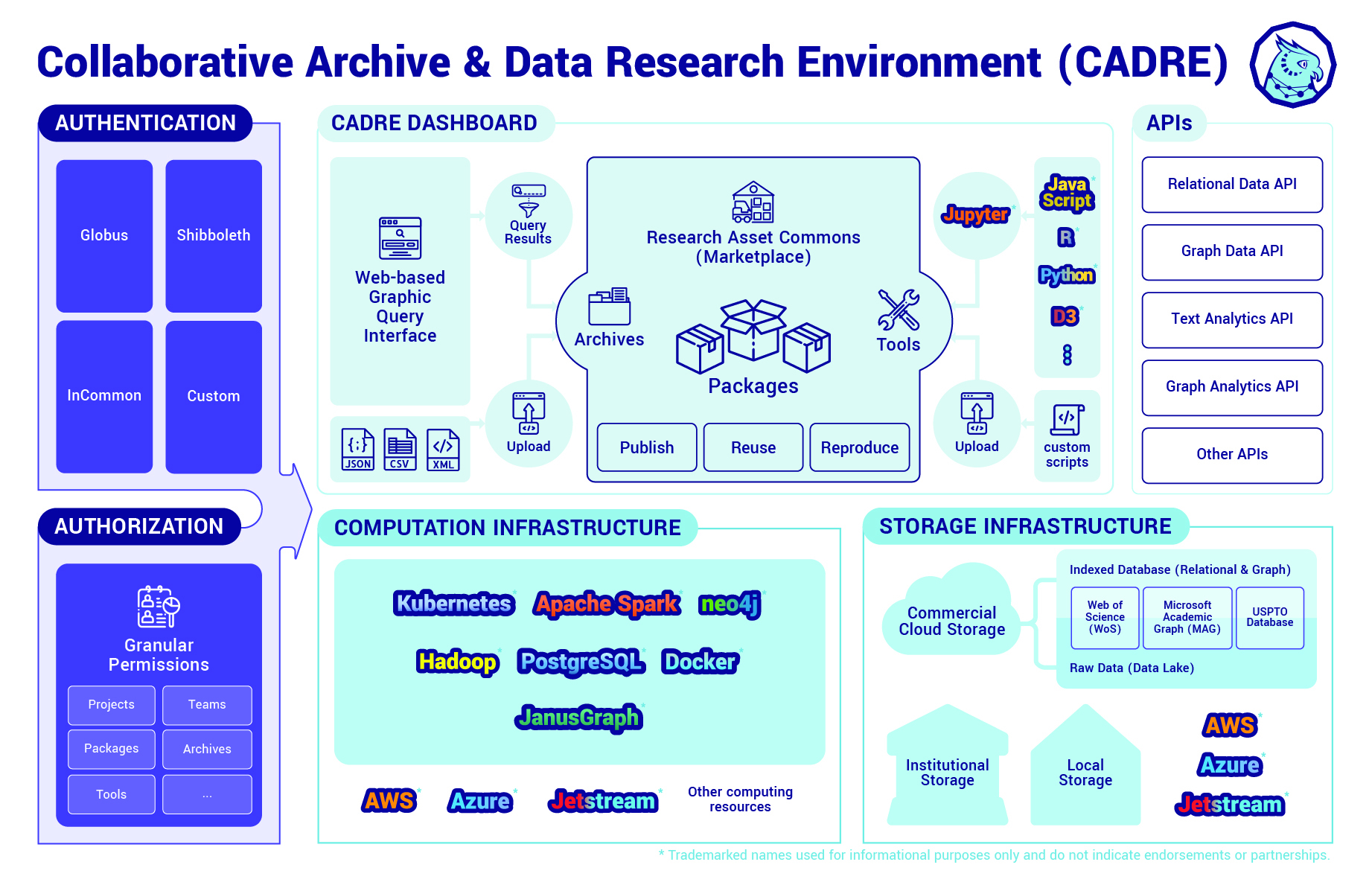 visualization of cadre gateway
