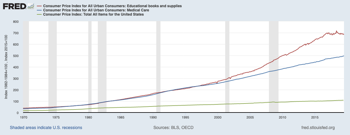 Graph charting price increases for educational boos and supplies, medical care, and the average for all items.
