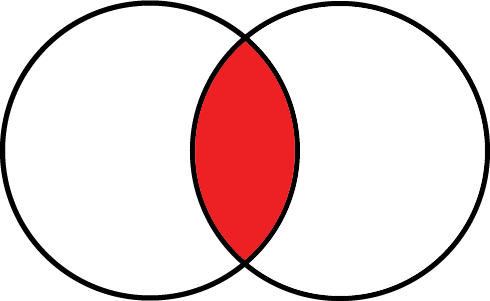 two overlapping circles with the overlapping area shaded in