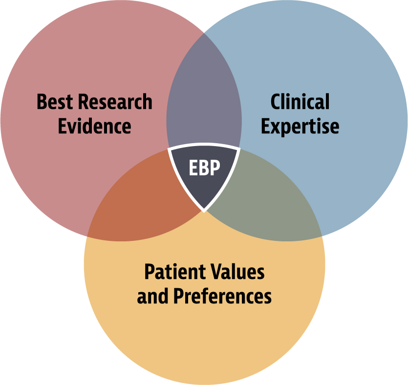 EBP = Best research evidence + clinical expertise + patient values and preferences