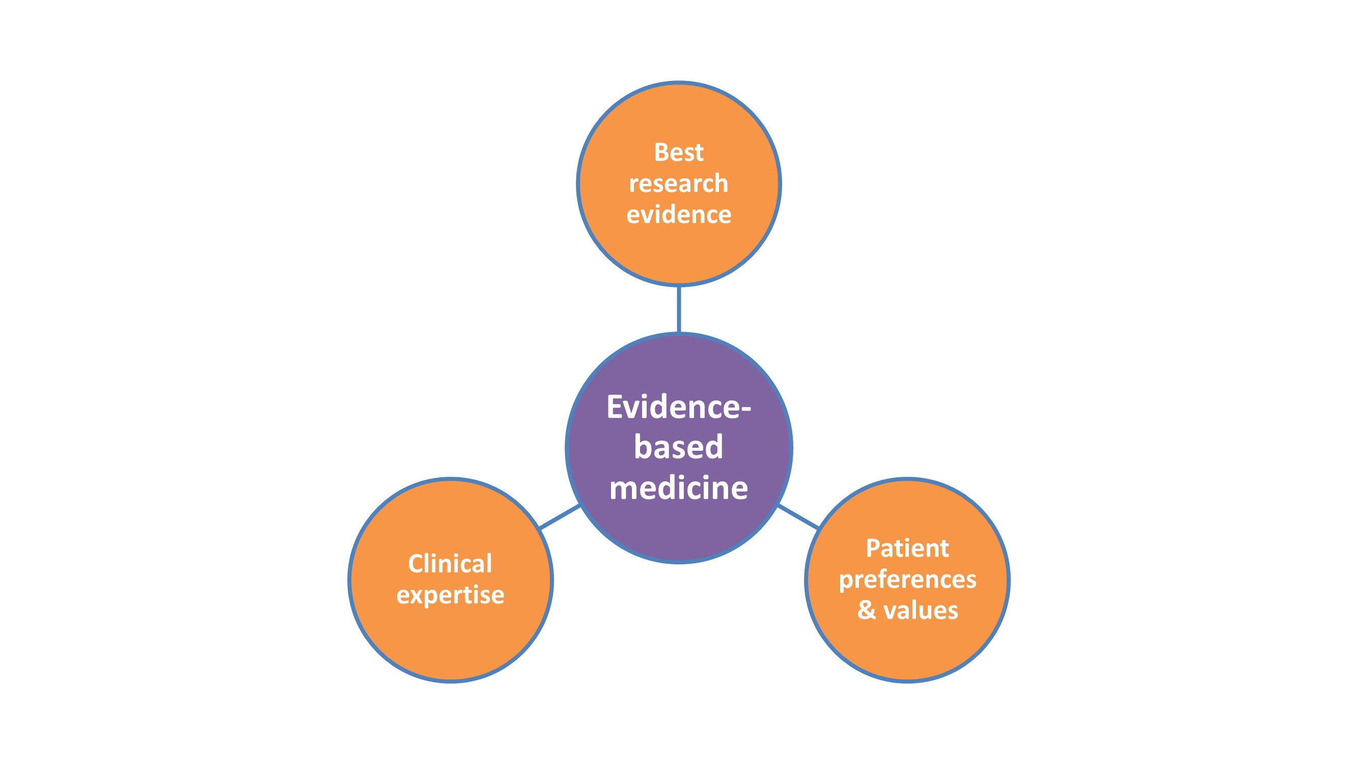 three parts of evidence-based medicine (best research evidence, clinical experience, and patient preferences)