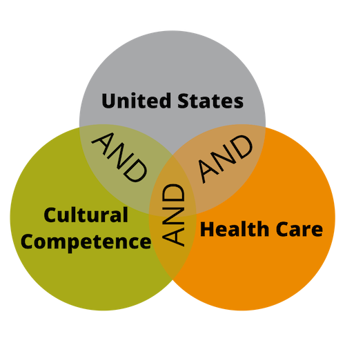 "Venn diagram that has ""United States"" AND ""Cultural Competence"" AND ""Health Care"" to try and display how when using Boolean Operators the three intersect."