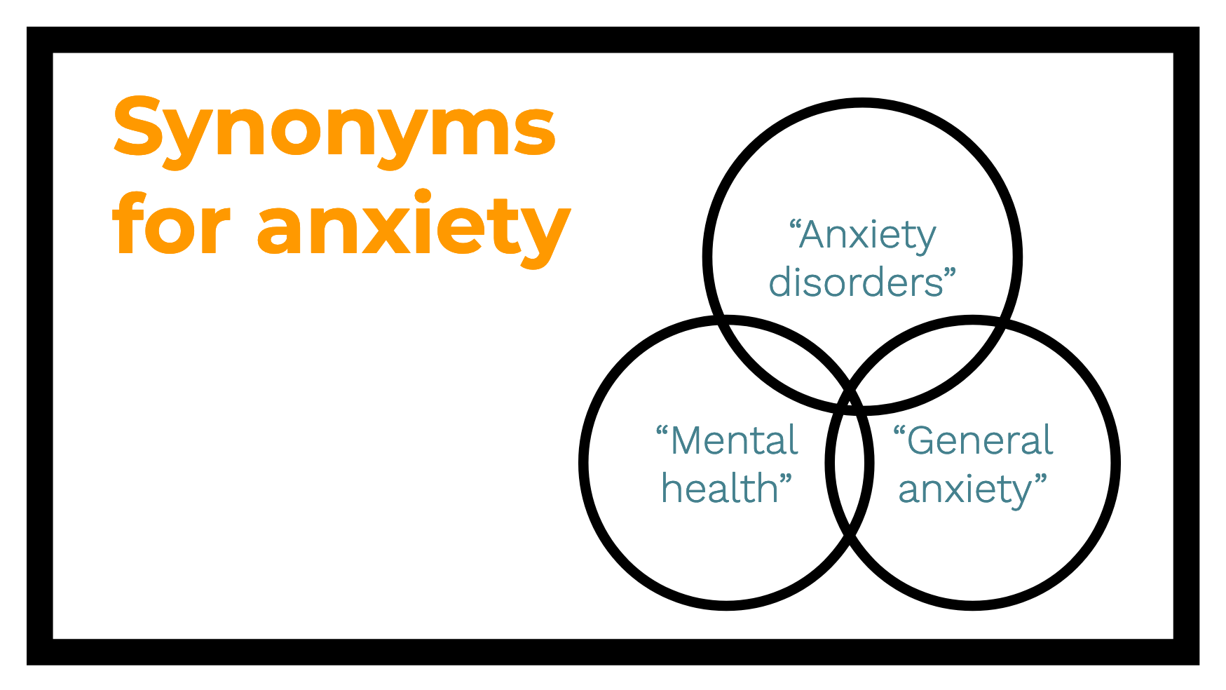 "Image with synonyms for anxiety being ""general anxiety,"" ""anxiety disorders,"" and ""mental health"""