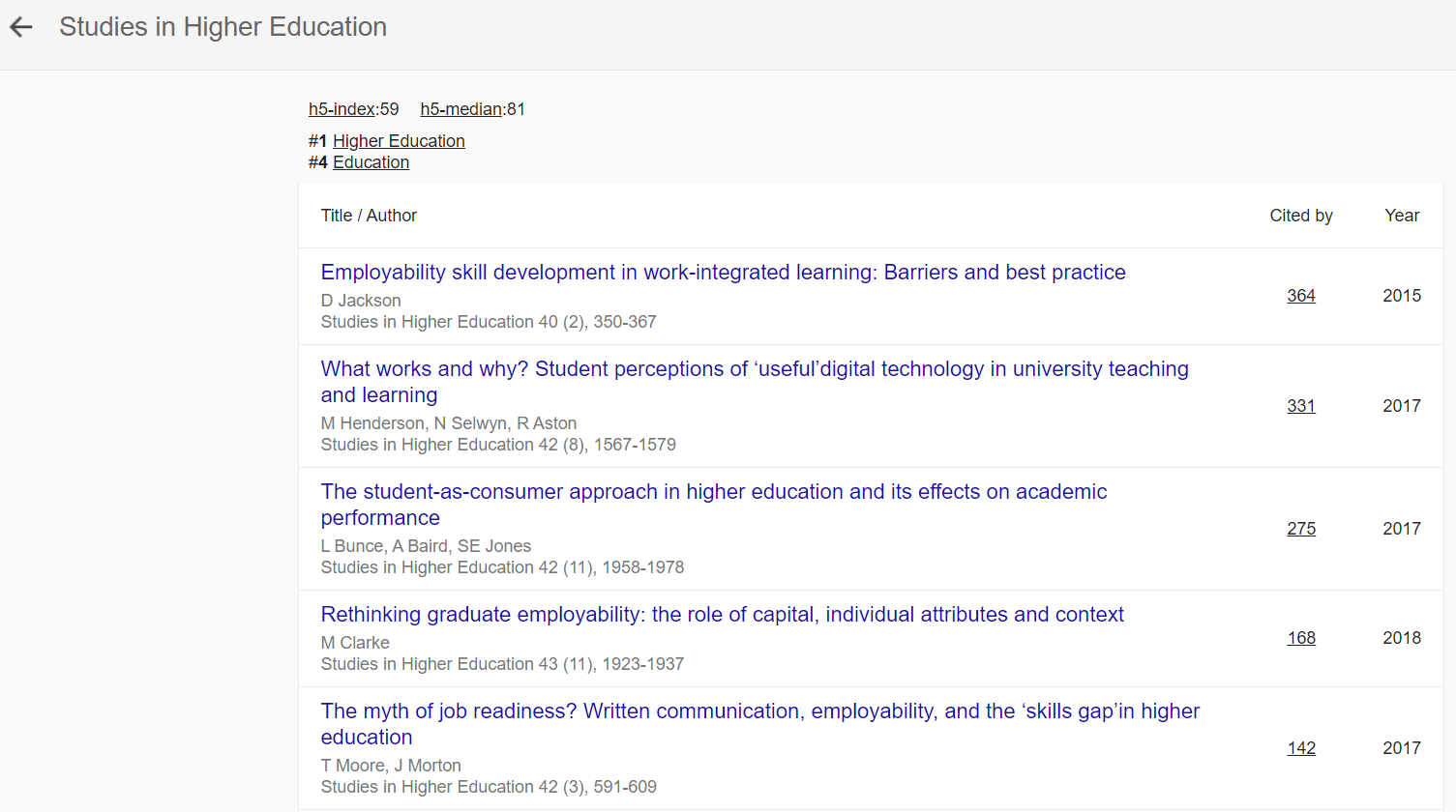 Highly cited articles in Google Scholar Metrics