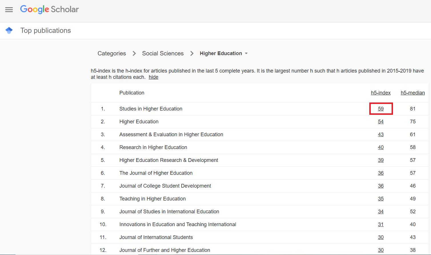 Google Scholar Metrics clicking on h5-index