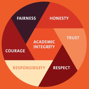 Integrity, trust, respect, responsibility, courage, honesty, and fairness