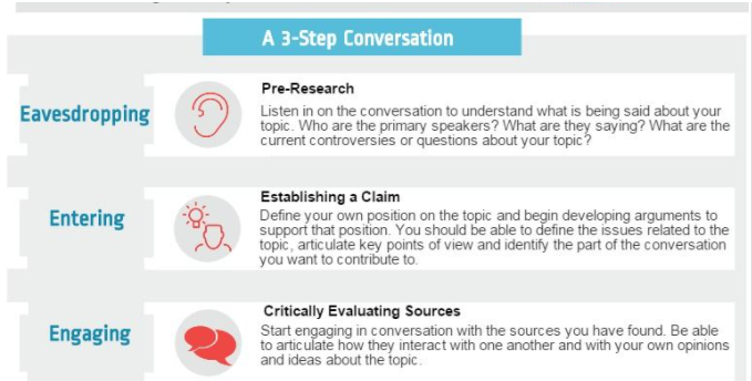 Conversation Infographic  Eavesdropping, Entering, and Engaging