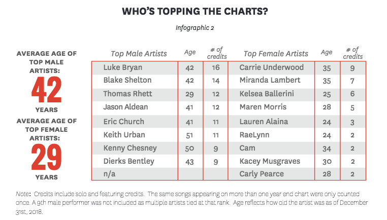 Who's Topping the Charts?