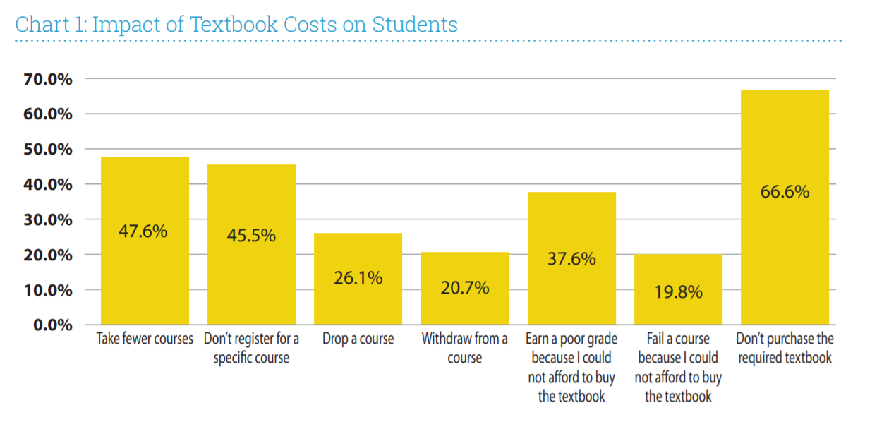 Florida Virtual Survey Results. Chart 1. Impact of Textbook Costs on Students.