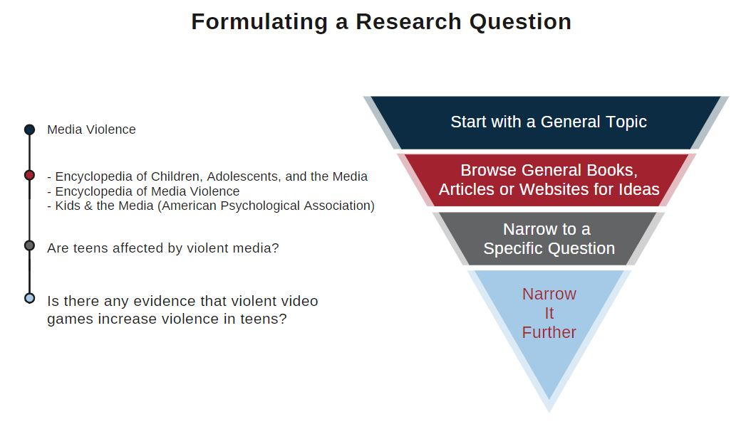 Formulating a research question pyramid