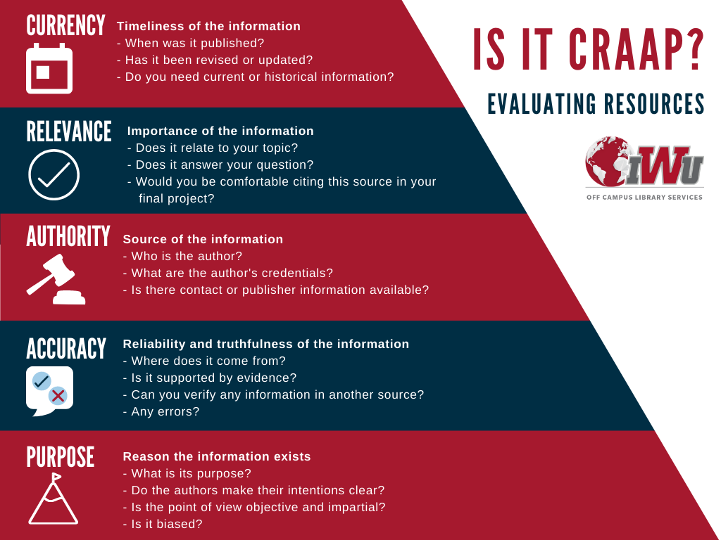 The CRAAP Test Infographic