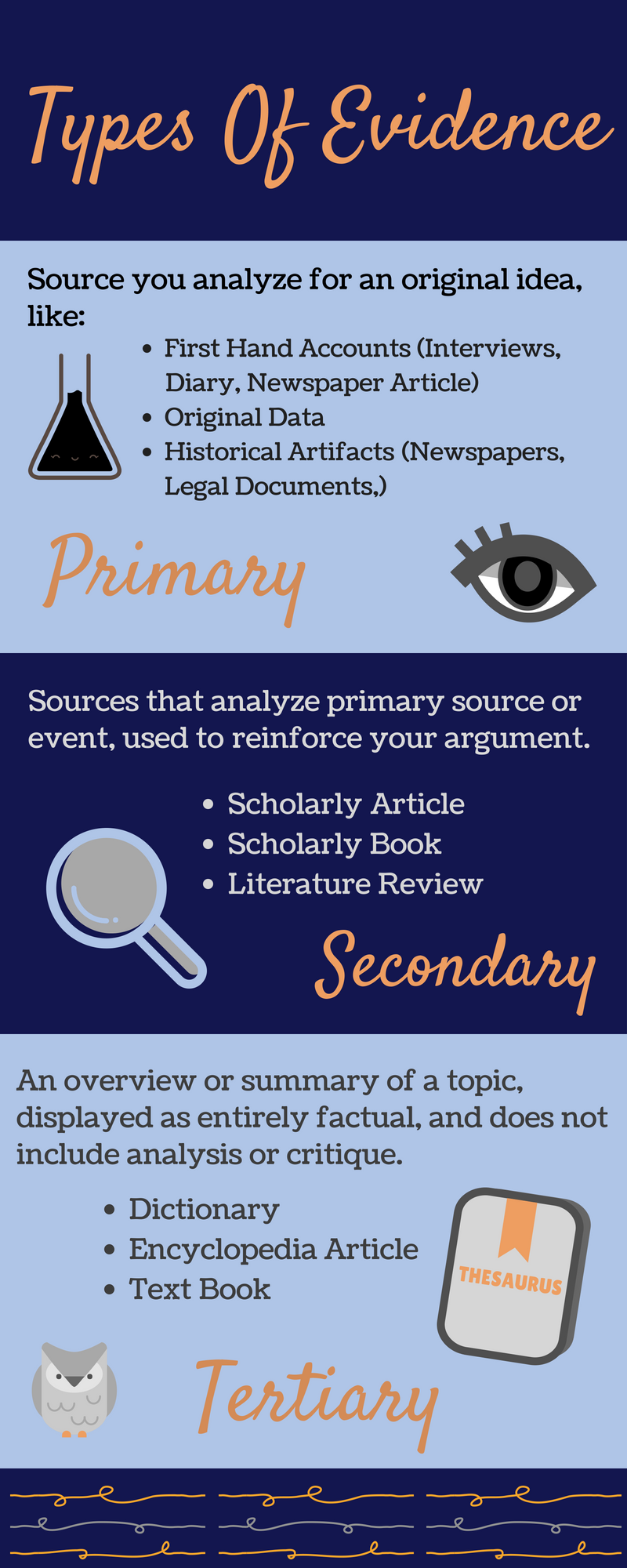 Types of Evidence: Primary (first-hand accoiunts, original research, historic artefacts), Secondary (scholarly articles, scholarly books, literature reviews), and Tertiary (dictyionaroes, encyclopedias, textbooks)