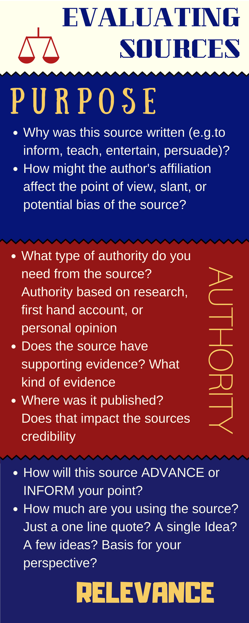 Evaluating Sources infographic. Purpose: Why was source written? Does author affiliation affect source bias? Authority: What kind of authority does teh source have? Is there supporting evidence? Relevance: Will the source advance or inform your point? How are you using the source?