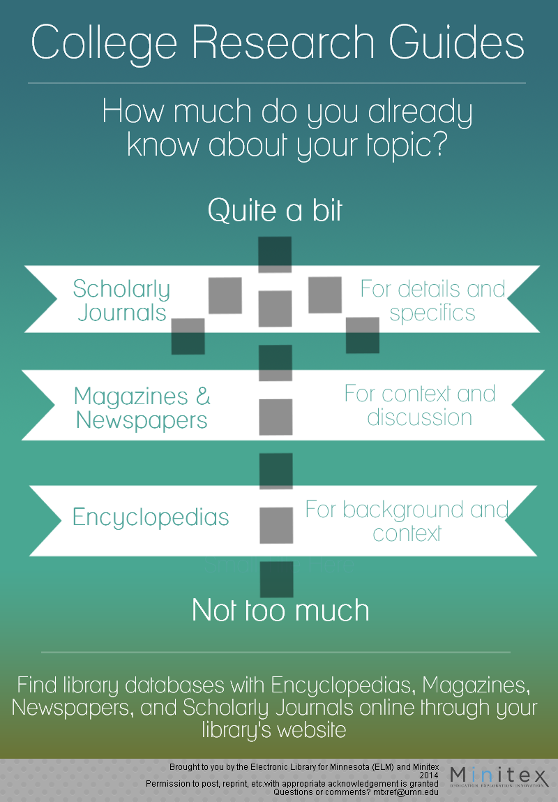 How much do you already know about your topic? If you don't know much, use encyclopedias to find background and context. If you know a little bit, use magazines and newspapers for context and discussion. If you know quite a bit, use scholarly journals and books for details and specifics.