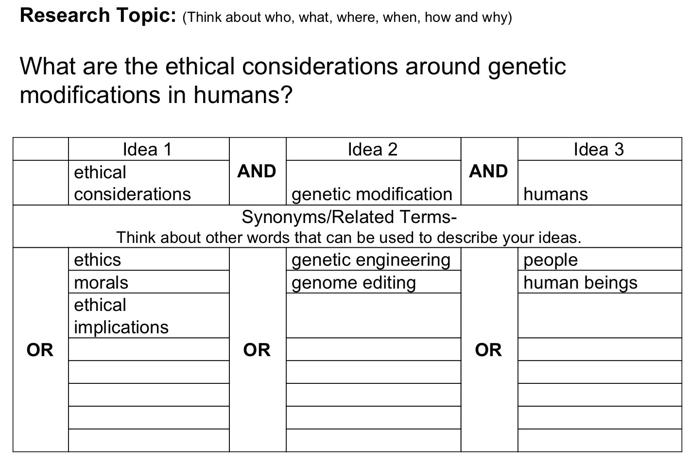 "The Keyword Matrix is a table that has three columns labeled ""Idea 1,"" ""Idea 2,"" and ""Idea 3"" respectively. Enter one of your main ideas in the first row of each column. In our example, ""ethical considerations"" goes in the Idea 1 column, ""genetic modification"" goes in the Idea 2 column, and ""humans"" goes in the Idea 3 column. Then enter the synonyms and related terms for each idea in the corresponding column, with each term in a separate row. For example, ""ethics,"" ""morals,"" and ""ethical implications"" go in the Idea 1 column. ""Genetic engineering"" and ""genome editing"" go in the Idea 2 column. ""People"" and ""human beings"" go in the Idea 3 column. Between each column, there is an ""AND."" Between each row, there is an ""OR."""