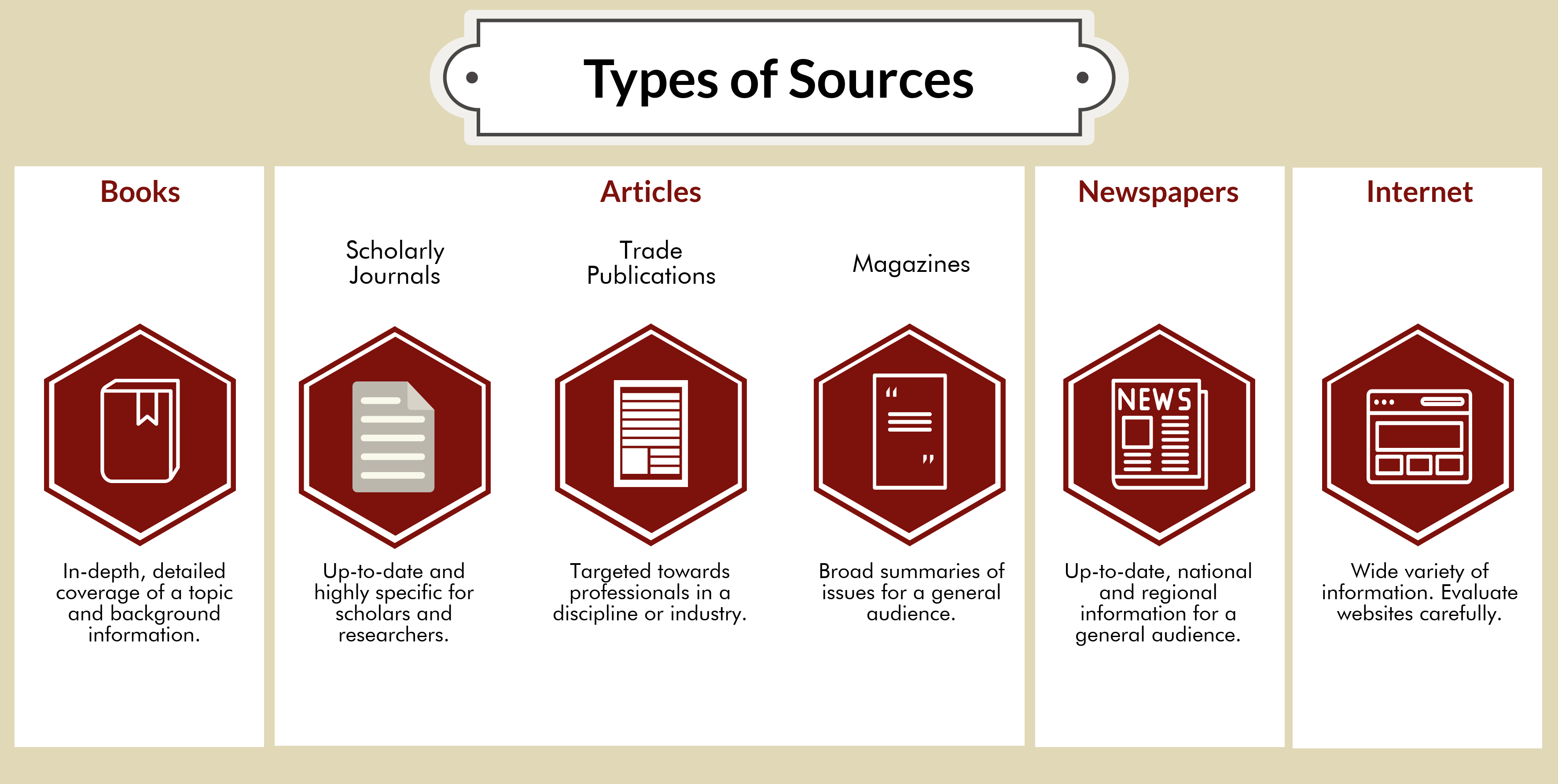Infographic depicting types of sources. Books provide in-depth, detailed coverage of a topic and background information. Scholarly Journals articles provide up-to-date and highly specific information for scholars and researchers. Trade Publications publish articles targeted towards professionals in a discipline or industry. Magazines publish articles giving broad summaries of issues for a general audience. Newspaper articles give up-to-date, regional and national information for a general audience. The internet provides a wide variety of information that requires careful evaluation.