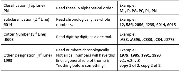 "Classification, the top line, is read in alphabetical order. For example, the classifications could go in order of ML, P, PA, PC, PL, PN. The second line if the subclassification, meant to be read chronologically, as whole numbers. For example, the books in order could contain the following subclassifications: 12, 536, 2056, 4235, 6014, 6015. The third line is the cutter line, read digit by digit, as a decimal. For example, on the shelf the books would be arranged: .A58, .A596, .C833, .C84, .D775. The last line is for another designation ranging from volume, part, copy, or publication date. These should be read in chronological order. Not all call numbers will have this line, a general rule of thumb is ""nothing before something"". For example, publication dates would be ordered 1979, 1985, 1991, 1993 and copies would be ordered copy"