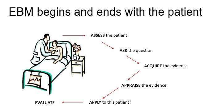 ebm begins and edns with the patient