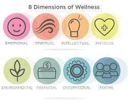 8 Dimensions of Wellness: Emotional, Spiritual, Intellectual, Physical, Environmental, Financial, Occupational, and Social