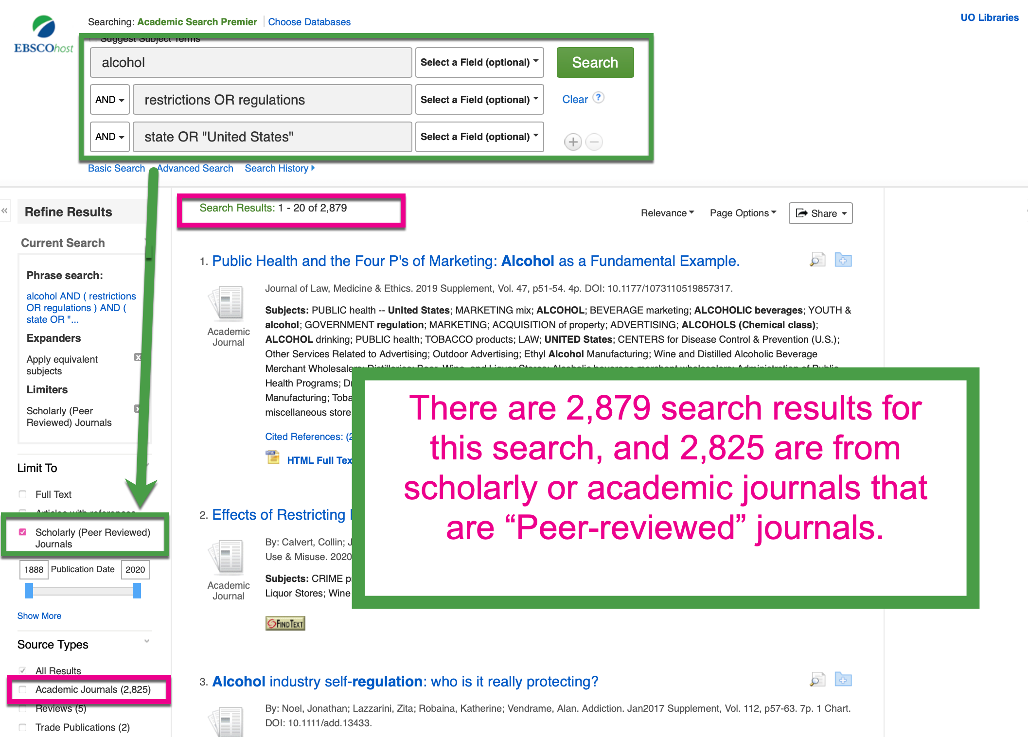 "Screenshot of Academic Search Premier (an EBSCO database) with the search terms highlighted in a green box: alcohol AND (restrictions OR regulations) AND (state OR ""United States""). A dark pink box shows there are 2,879 results and the filter applied is ""Scholarly (Peer Reviewed) Journals."" The annotation overlaid on this screen shot says, ""There are 2,879 search results for this search, and 2,825 are from scholarly or academic journals that are 'Peer-reviewed' journals."""