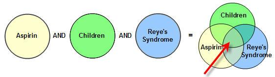 Aspirin AND Children AND Reye's Syndrome = Venn Diagram showing overlap between all three terms indicating search results will include all three.