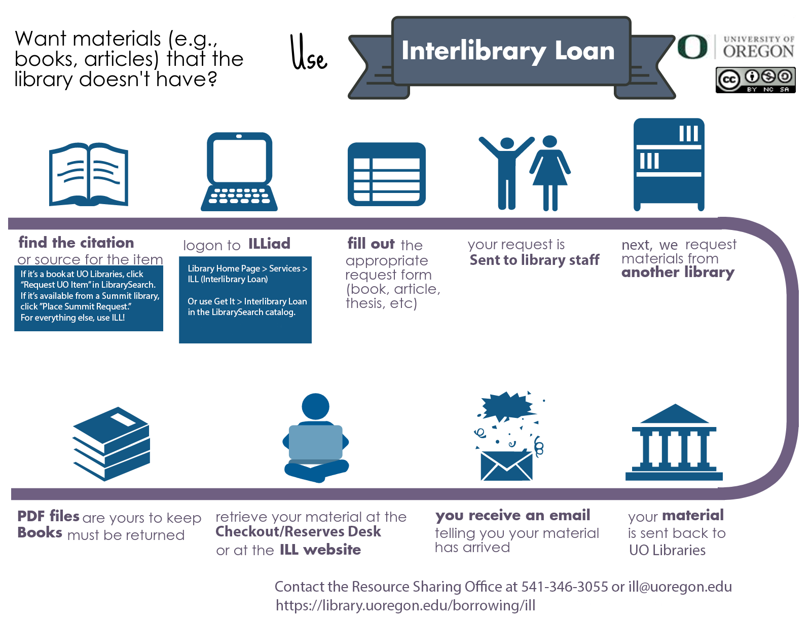 Infographic about Interlibrary Loan - Follow link for accessible text version