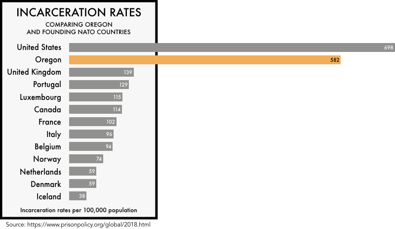 Incarceration Rates: Comparing Oregon and Founding NATO Countries. Data and chart from the Prison Policy Initiative
