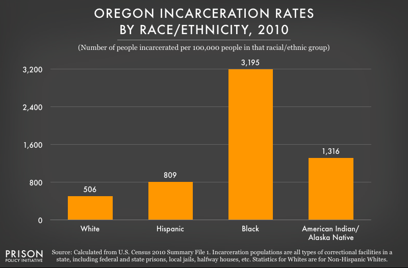 Oregon Incarceration Rates by Race/Ethnicity, 2010, data chart from the Prison Policy Initiative