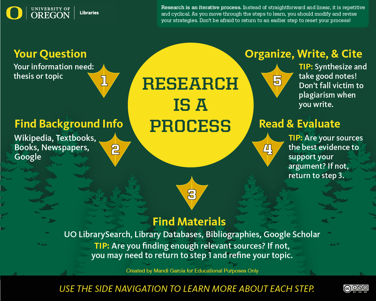 "The ""Research is a Process"" infographic: Follow the ""long description"" infographic link for a web accessible description."