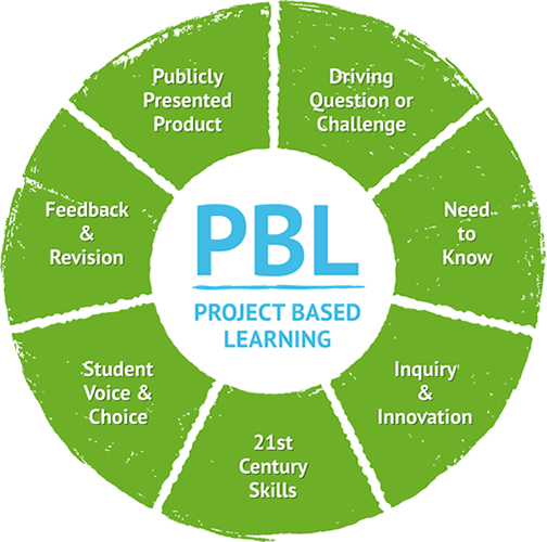 A graph describing various aspects of Project Based Learning