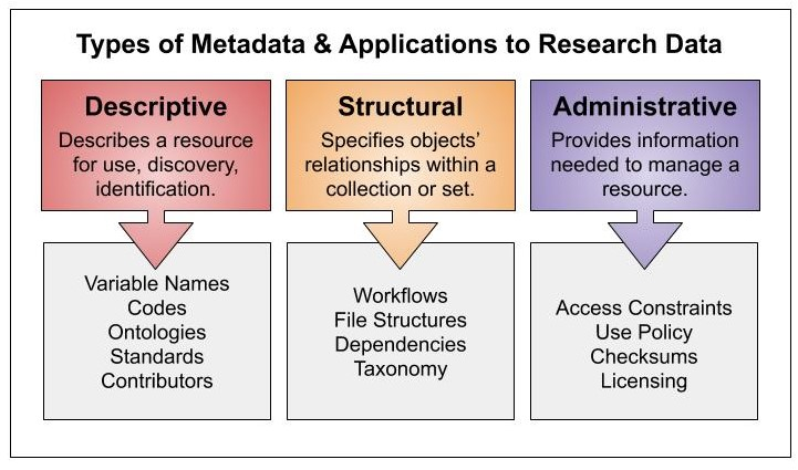 Types of Metadata and Application to Research Data